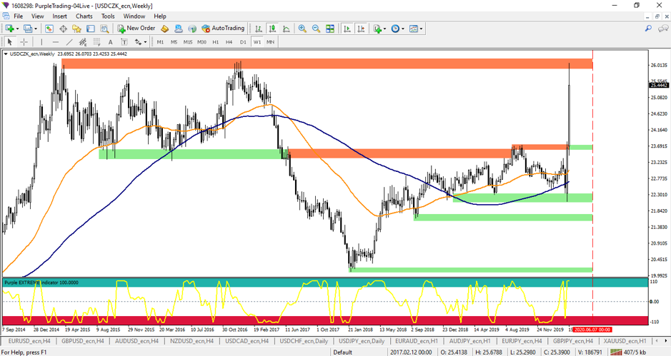 The USDCZK on a weekly time frame