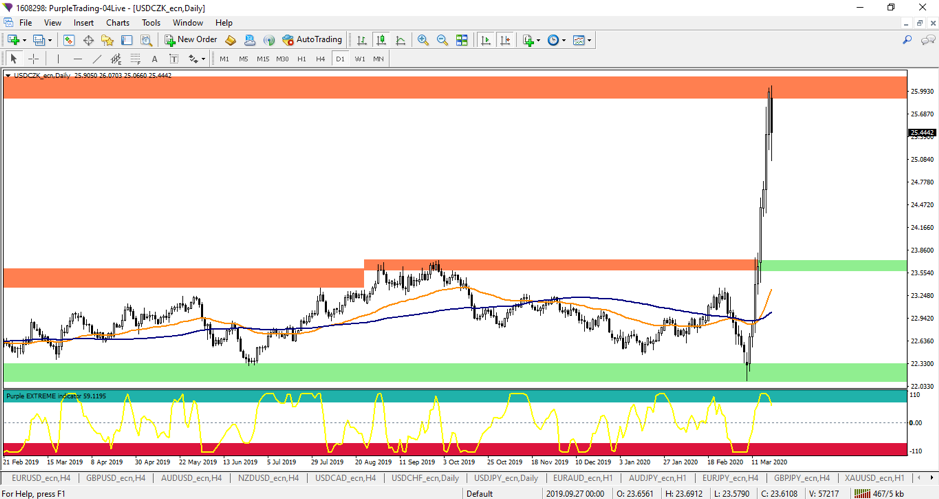 The USDCZK on daily a time frame